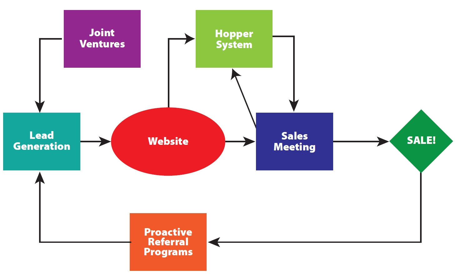 MYM Strategy Flow Chart.jpg
