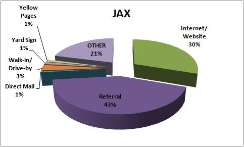 MYM Leadsources JACKSONVILLE.jpg