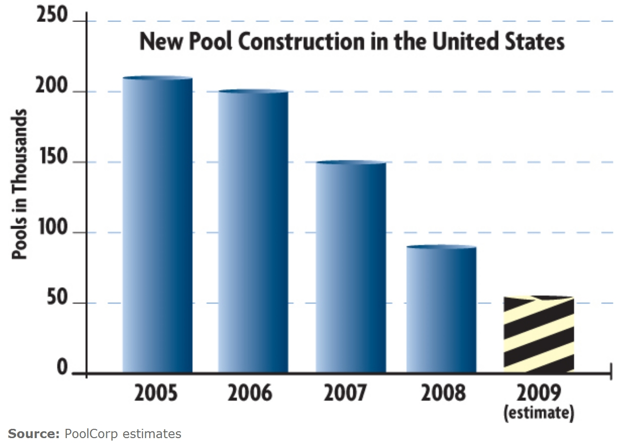 5 yr industry trends (from PoolCorp).jpg